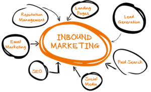 inbound-marketing-graphic