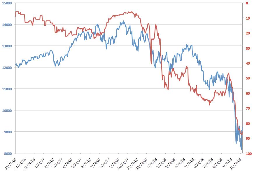 Dow Jones index vs Odds that Obama wins