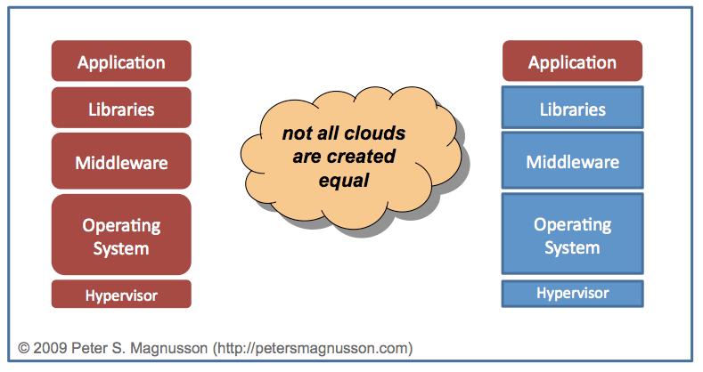 Virtual Server vs GAE
