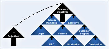 IT / Business Alignment