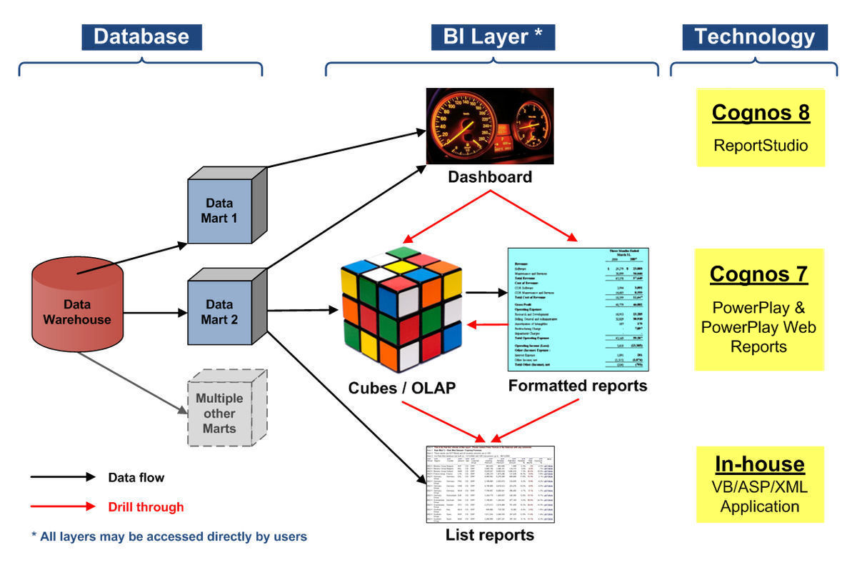 Business intelligence logical architecture diagram examples online using multiple business intelligence tools in an implementation rh peterjamesthomas com integration diagram example example application logical architecture ccuart Images