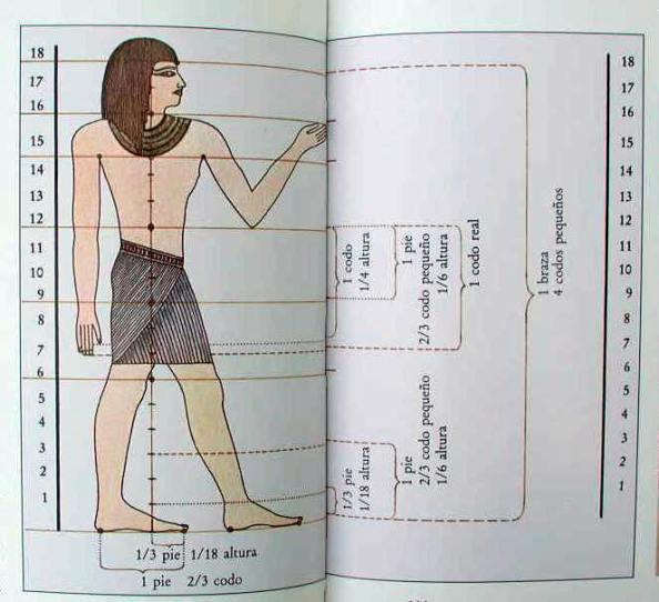 Canon Egipcio