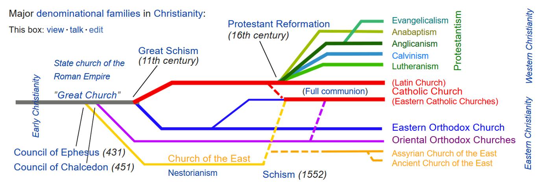 Phylogenetics of Religion