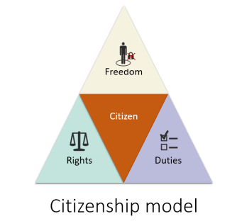 Citizenship model