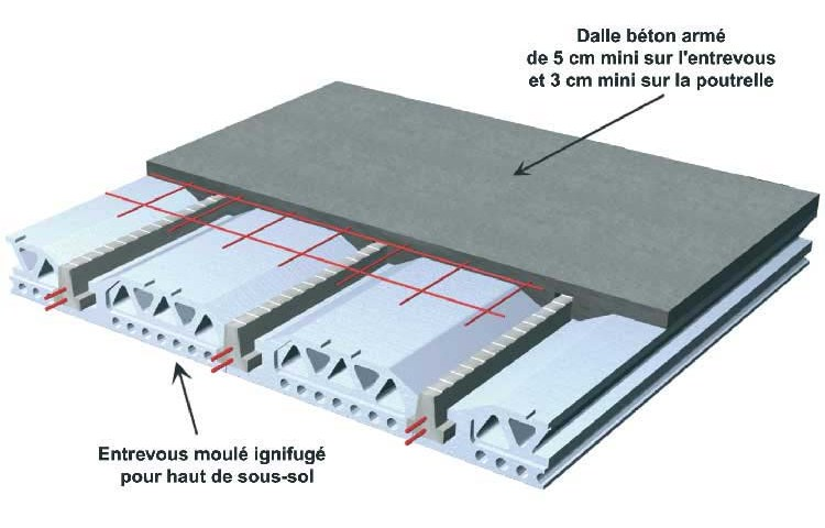 prix du beton