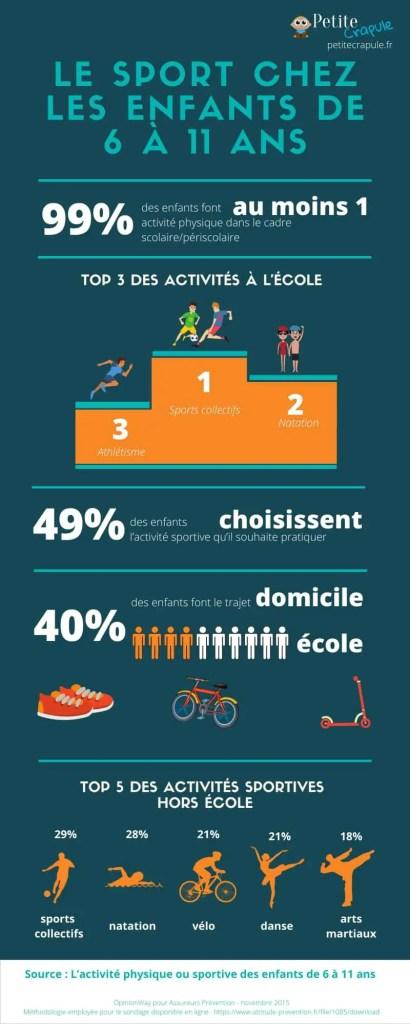 Infographie sur le sport chez les enfants de 6 à 11 ans