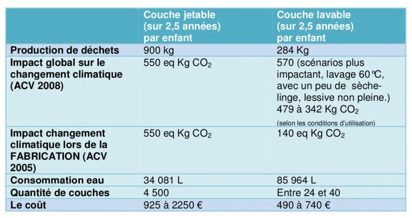 Comparaison entre l'impact des couches jetables et des couches lavables