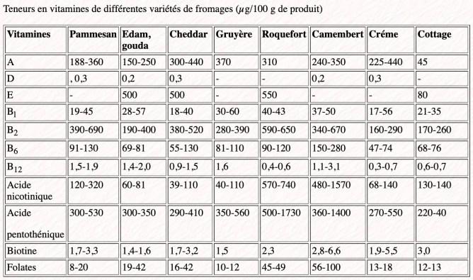 Teneur en vitamines de différentes variétés de fromage
