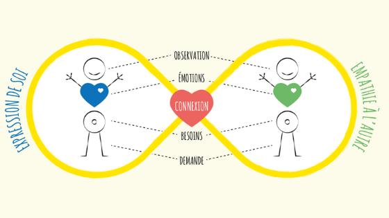 La communication bienveillante en famille : guide pratique
