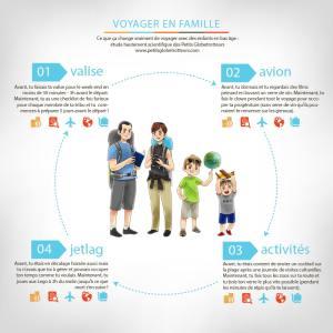 Infographie Voyager en famille - Petits Globetrotteurs