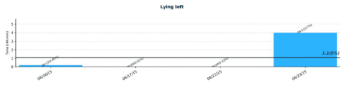 * Chart showing the total amount of time spent lying on the left (injured) side in a dog with bite wounds to his left elbow. Only one week after the injury, following healing and recovery, the dog extensively resumes the lying left position.