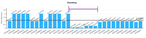 *Standing position trend chart showing decrease in time spent standing during sick days.