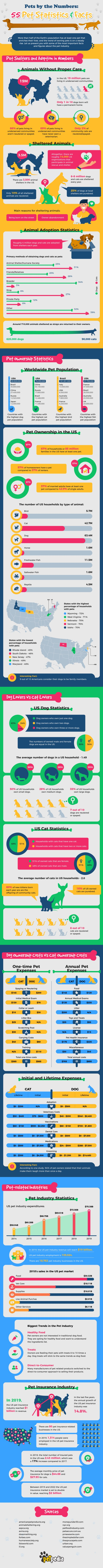 Pets by the Numbers: 55 Pet Statistics & Facts