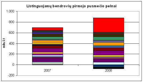 Listinguojamų bendrovių pirmojo pusmečio rezultatų palyginimas