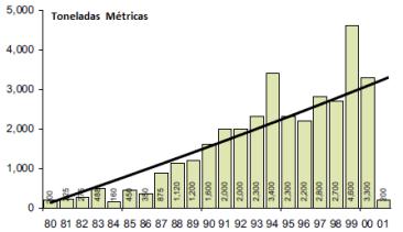 producao-opio-de-1980-20001