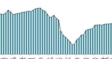 صورة انخفاص المتوسط الشهرى لسعر سلة خامات أوبك لـ41.56 دولار سبتمبر 2020