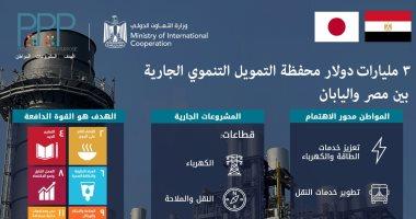 3 مليار دولار حجم التمويل التنموى الجارى بين مصر واليابان.. انفوجراف
