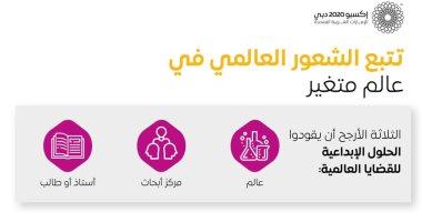 في استطلاع لإكسبو 2020 دبي.. المصريون متفائلون بشأن الفرص المستقبلية لبلدهم