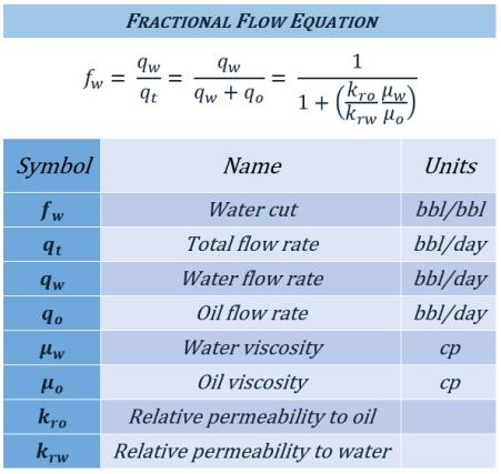 fractionalflow