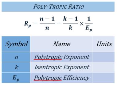 polytropicratio