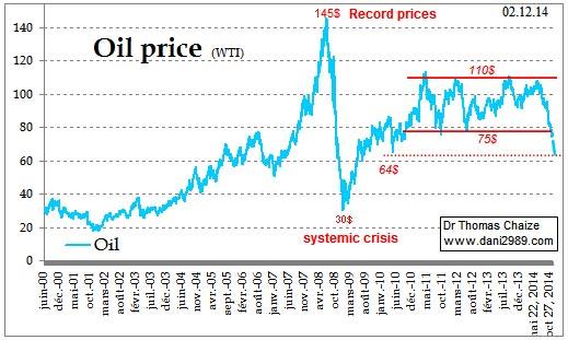 le Graphique du prix du pétrole de 2000 à 2014