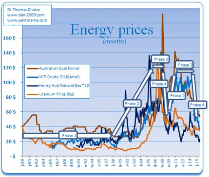 Le prix du pétrole, charbon, gaz, uranium (graphique).