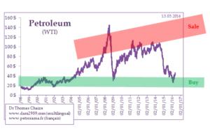 le prix du pétrole à long terme