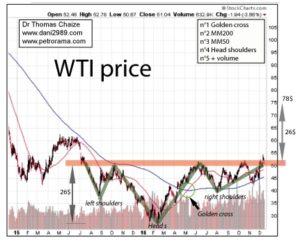 graphique du prix du pétrole