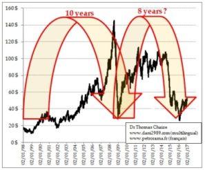 Graphique du prix du pétrole depuis 1998