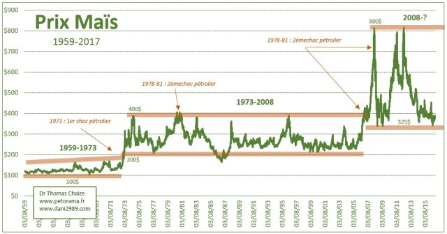 Un graphique du prix du Maïs de 1959 à 2017