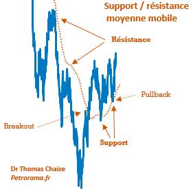 Graphique d'explication de la moyenne mobile avec les suport et résistance