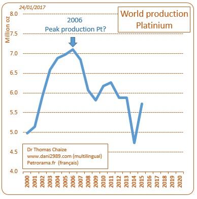 Un graphique de la production mondiale de platine depuis 1990