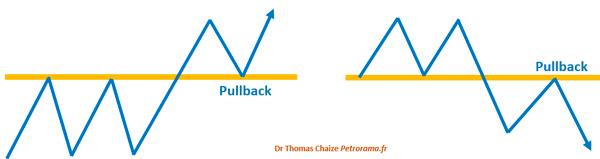 Graphique explication du pullback