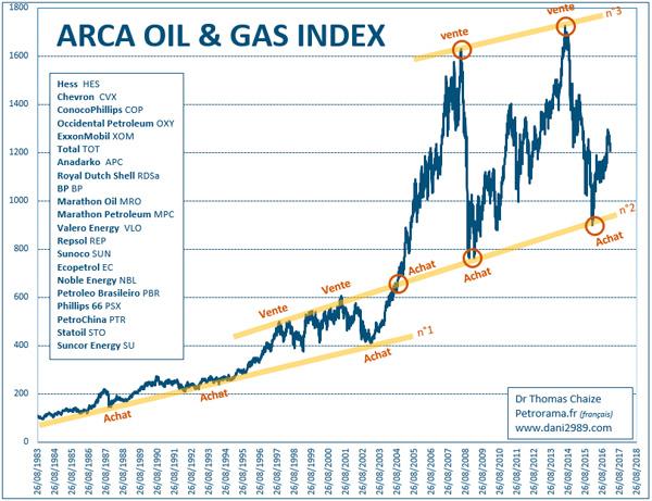 Le graphique de l'arca Oil & gas index avec des lignes de tendances depuis 1983
