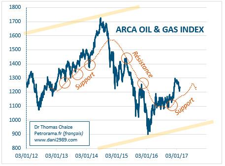 Graphique du Arca Oil & gas index et sa moyenne mobile à 200 jours