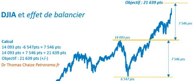 Graphique de l'effet de balancier et l'indice DJIA