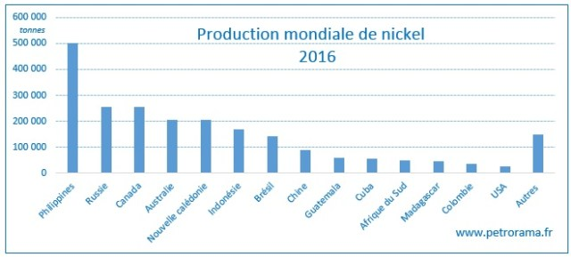 Graphique de la production mondiale de nickel par pays