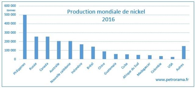 Graphique de la production mondiale de nickel par pays