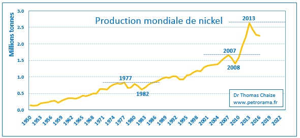 Graphique de la production mondiale de nickel de 1950 à 2016