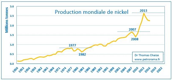 Graphique de la production mondiale de nickel de 1950 à 2016