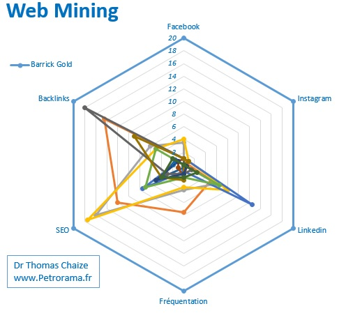 Graphique de Barrick gold et performance internet SEO