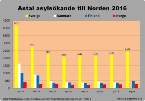 asylsokande-2016