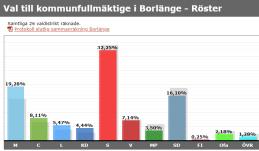 Borlänge_valresultat_2018_