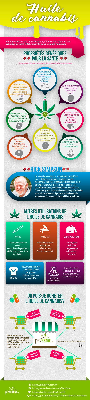 Infographie sur les multiples avantages de l'huile de cannabis