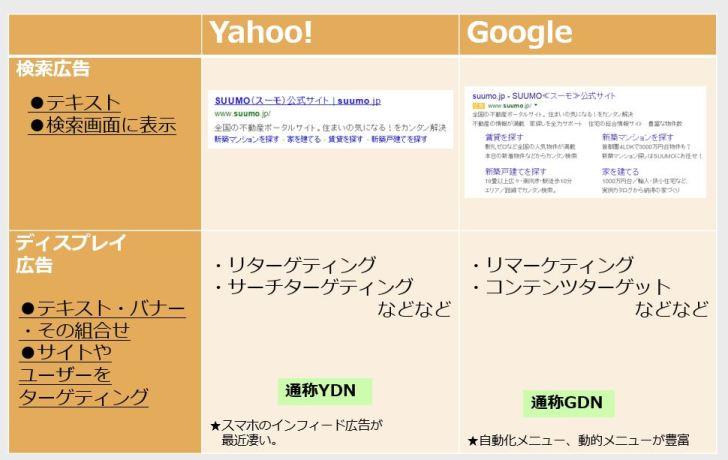 検索広告とGDNとYDNの違い