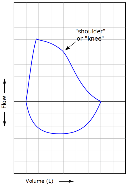 how to read a flow loop