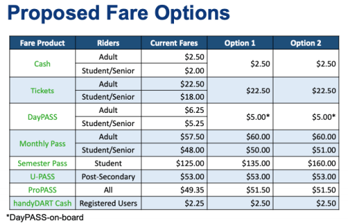 Council has opted for Option 1 for transit fare increases.