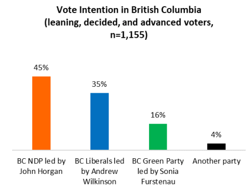 A tale of two voters: Shifting dynamics tighten BC Election race in its final days
