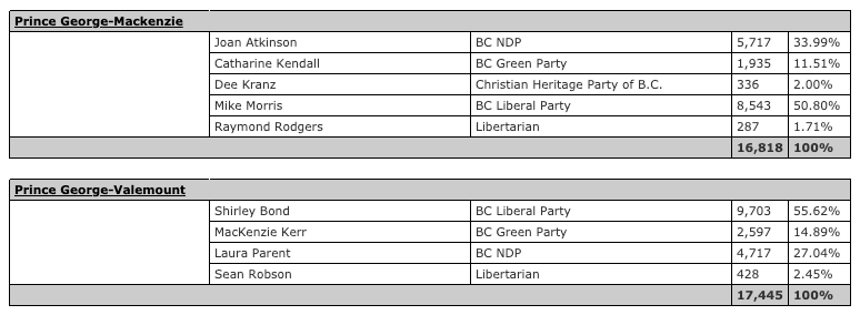 NDP add two seats as mail-in ballots are counted