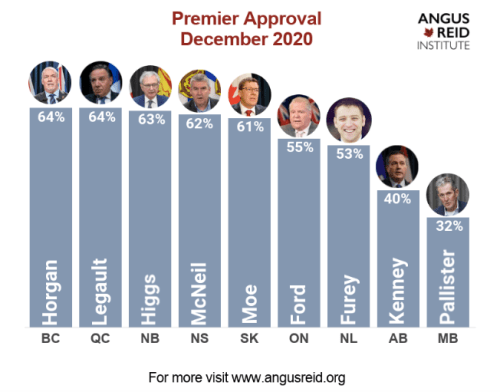 Premiers' performance: The year of COVID-19 draws to a close with most, but not all holding majority approval